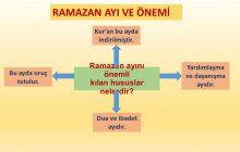 Ramazan Ayının Önemi Nedir?
